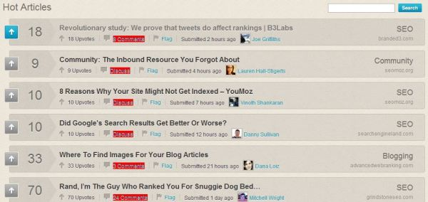 Inbound Hot Articles Branded3 Tweets vs Rankings